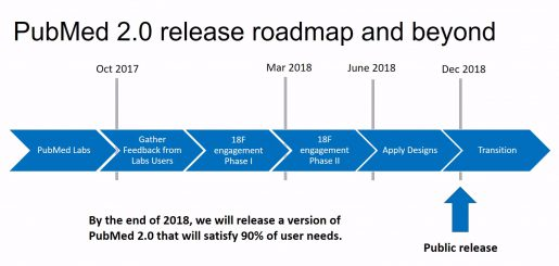 PubMed 2.0 release roadmap